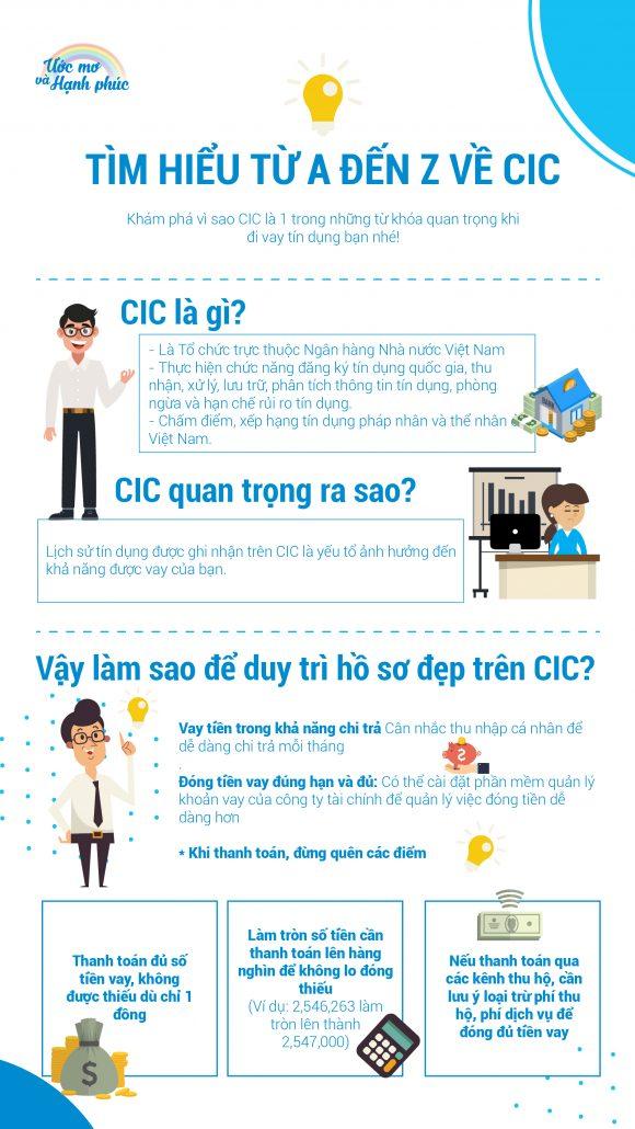 điểm tín dụng CIC
